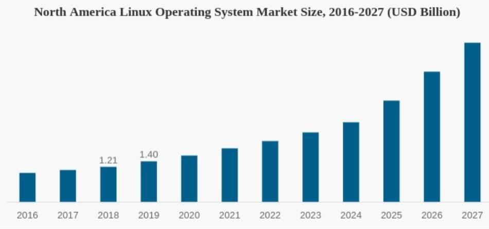 North-America-Linux-Market-Size